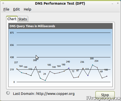 DNS Performance Test - Utility To Compare DNS Servers | http://www